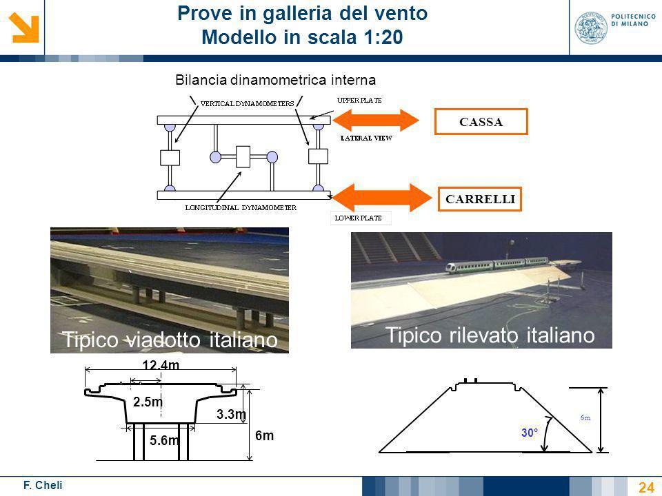 F. Cheli Prove in galleria del vento Modello in scala 1:20 12.4m 2.5m 5.6m 3.3m 6m Tipico viadotto italiano Bilancia dinamometrica interna CASSA CARRE