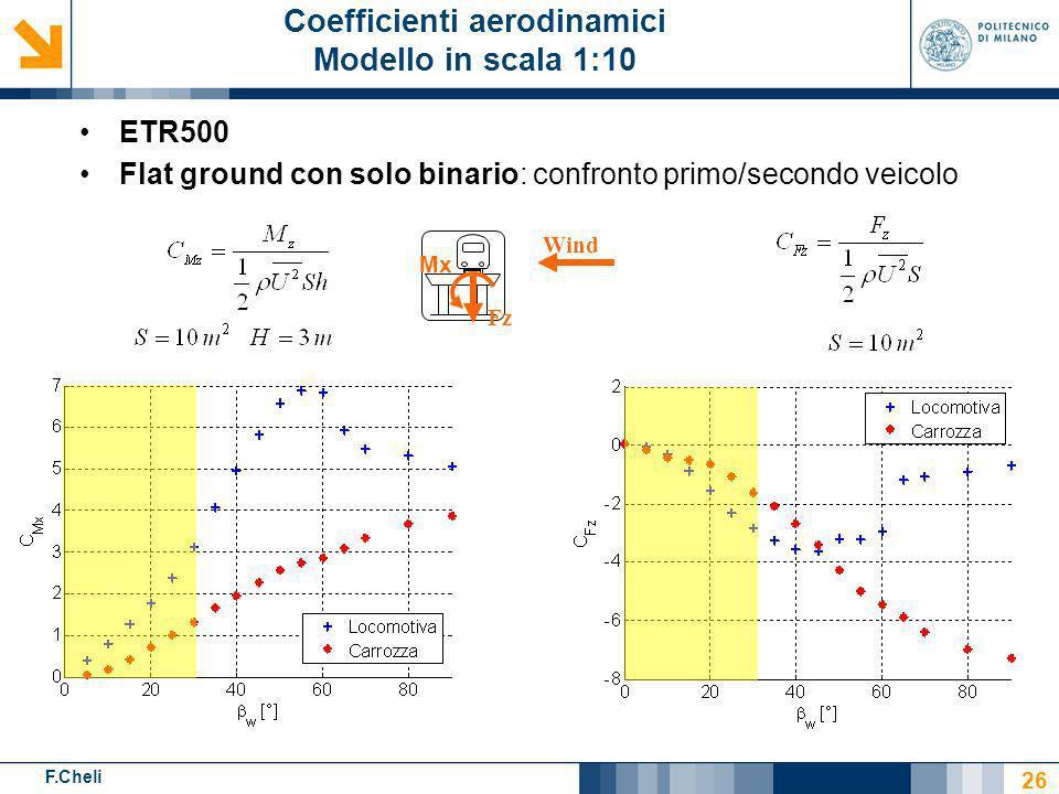F.Cheli ETR500 Flat ground con solo binario: confronto primo/secondo veicolo Wind Fz Mx Coefficienti aerodinamici Modello in scala 1:10 26