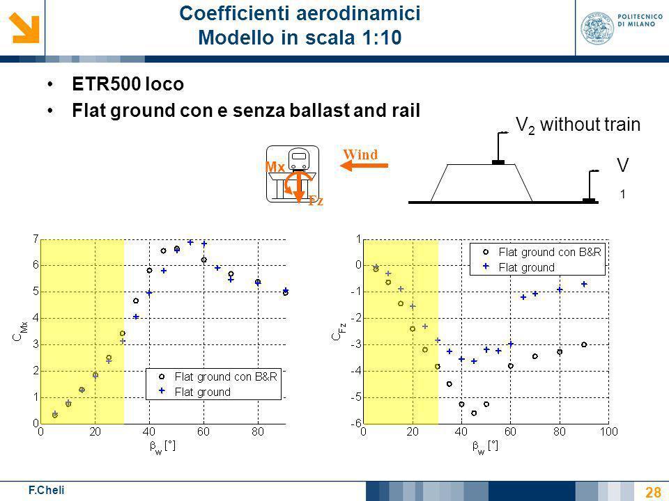 F.Cheli V1V1 V 2 without train ETR500 loco Flat ground con e senza ballast and rail 28 Coefficienti aerodinamici Modello in scala 1:10 Wind Fz Mx