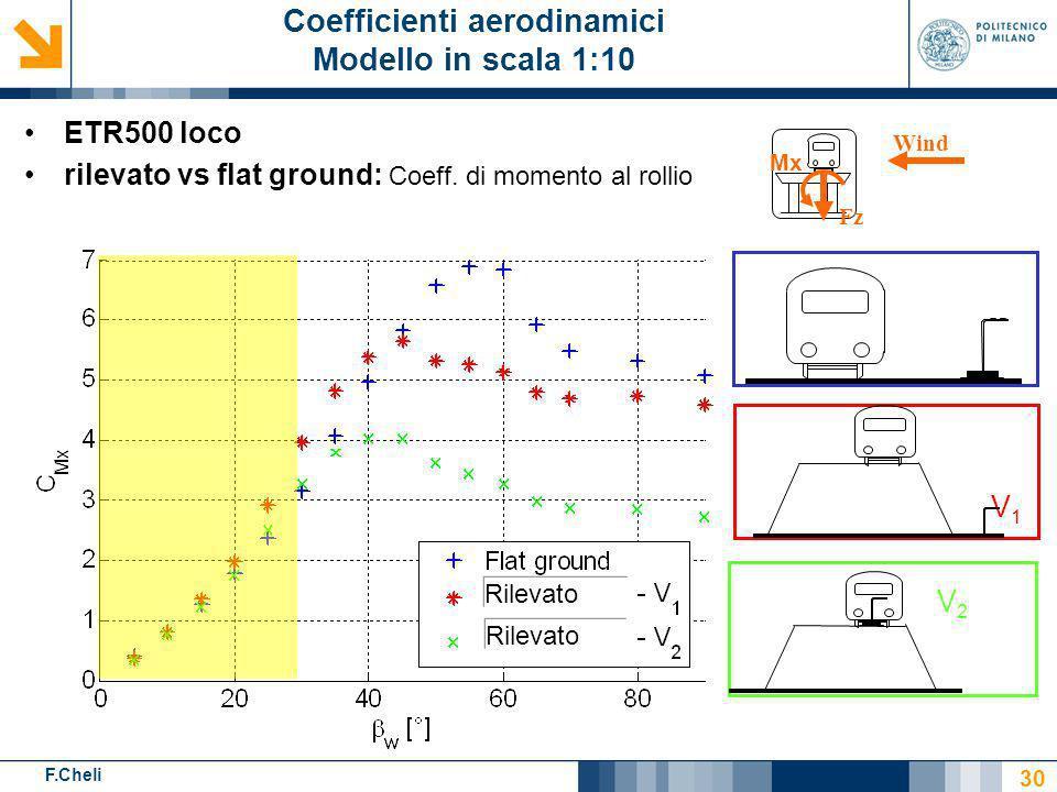 F.Cheli Rilevato ETR500 loco rilevato vs flat ground: Coeff. di momento al rollio V2V2 V1V1 30 Coefficienti aerodinamici Modello in scala 1:10 Wind Fz
