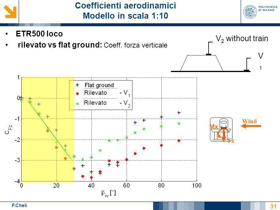 F.Cheli Rilevato V1V1 V 2 without train ETR500 loco rilevato vs flat ground: Coeff. forza verticale 31 Coefficienti aerodinamici Modello in scala 1:10