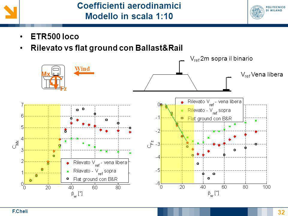F.Cheli V ref Vena libera ETR500 loco Rilevato vs flat ground con Ballast&Rail 32 Coefficienti aerodinamici Modello in scala 1:10 V ref 2m sopra il bi