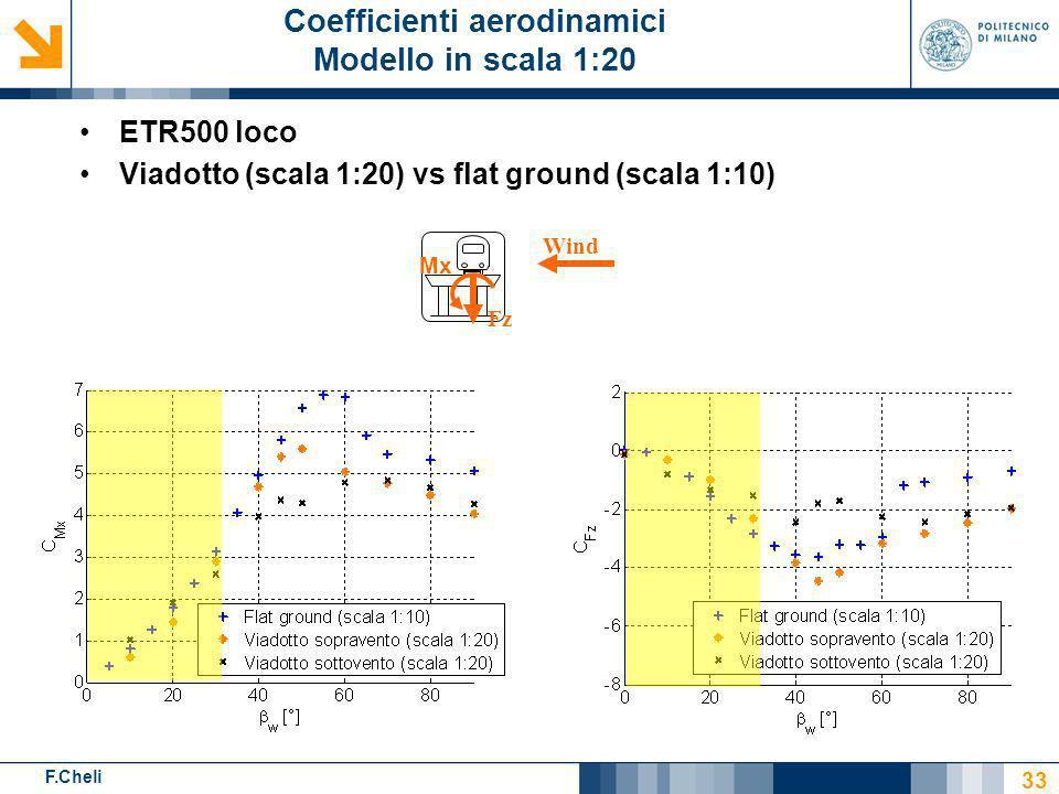 F.Cheli ETR500 loco Viadotto (scala 1:20) vs flat ground (scala 1:10) 33 Coefficienti aerodinamici Modello in scala 1:20 Wind Fz Mx