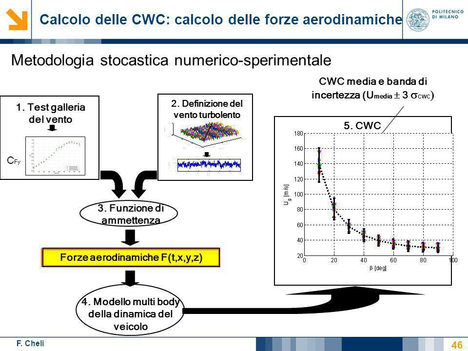 F. Cheli 3. Funzione di ammettenza Forze aerodinamiche F(t,x,y,z) 2. Definizione del vento turbolento C Fy 1. Test galleria del vento 4. Modello multi
