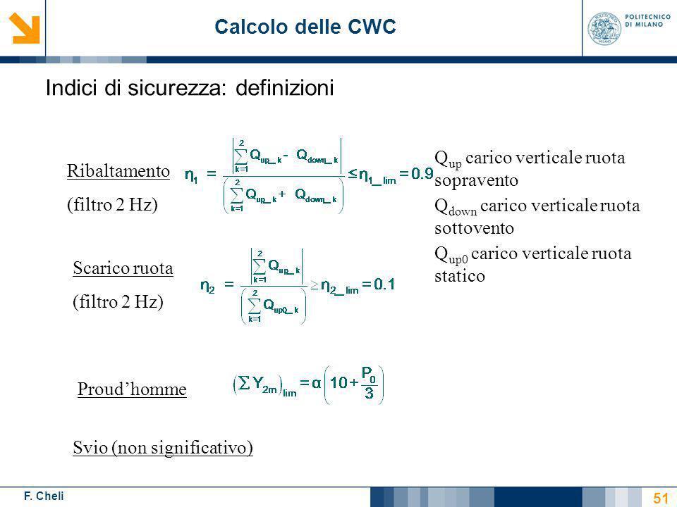 F. Cheli Scarico ruota (filtro 2 Hz) Ribaltamento (filtro 2 Hz) Proudhomme Q up carico verticale ruota sopravento Q down carico verticale ruota sottov