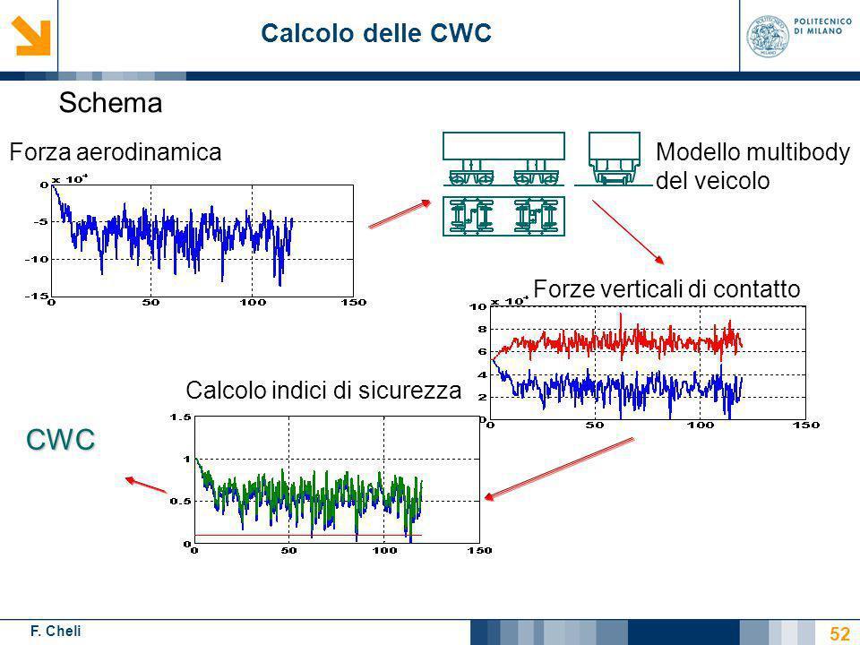 F. Cheli Forza aerodinamica Forze verticali di contatto Calcolo indici di sicurezza CWC Modello multibody del veicolo Calcolo delle CWC Schema 52