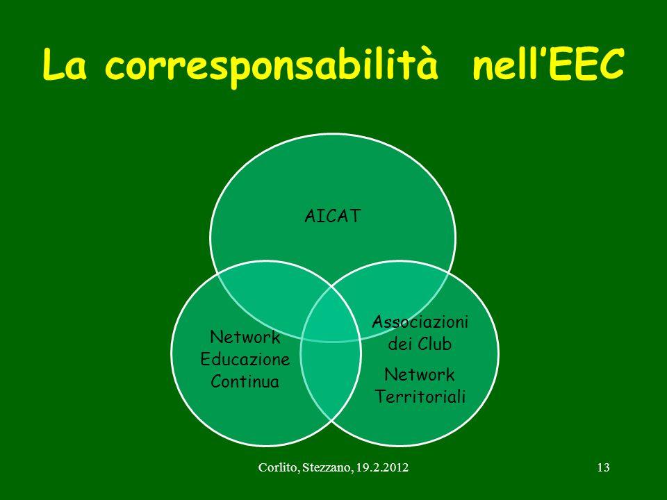 Corlito, Stezzano, 19.2.201213 La corresponsabilità nellEEC AICAT Associazioni dei Club Network Territoriali Network Educazione Continua