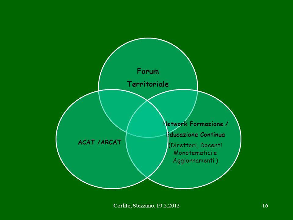 Corlito, Stezzano, 19.2.201216 Forum Territoriale Network Formazione / Educazione Continua (Direttori, Docenti Monotematici e Aggiornamenti ) ACAT /AR