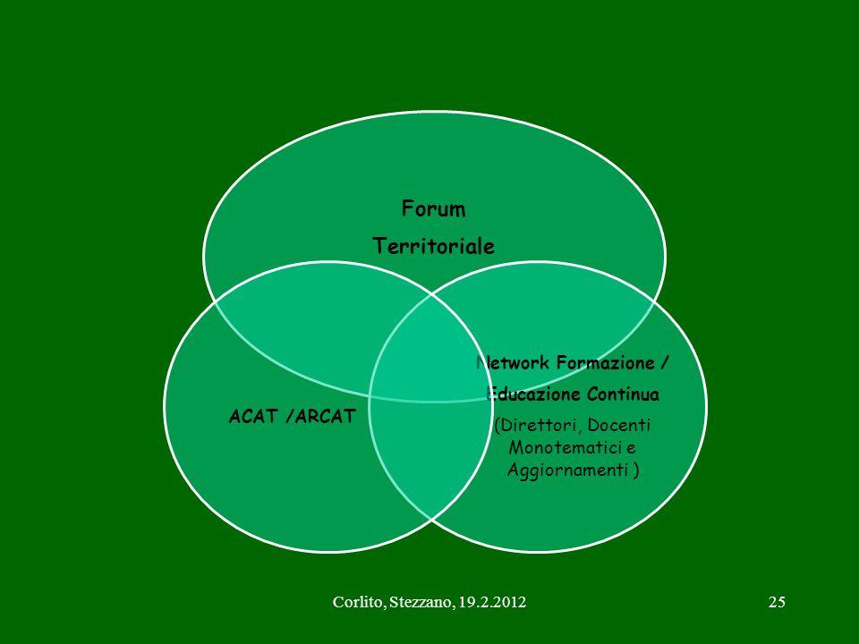 Corlito, Stezzano, 19.2.201225 Forum Territoriale Network Formazione / Educazione Continua (Direttori, Docenti Monotematici e Aggiornamenti ) ACAT /AR