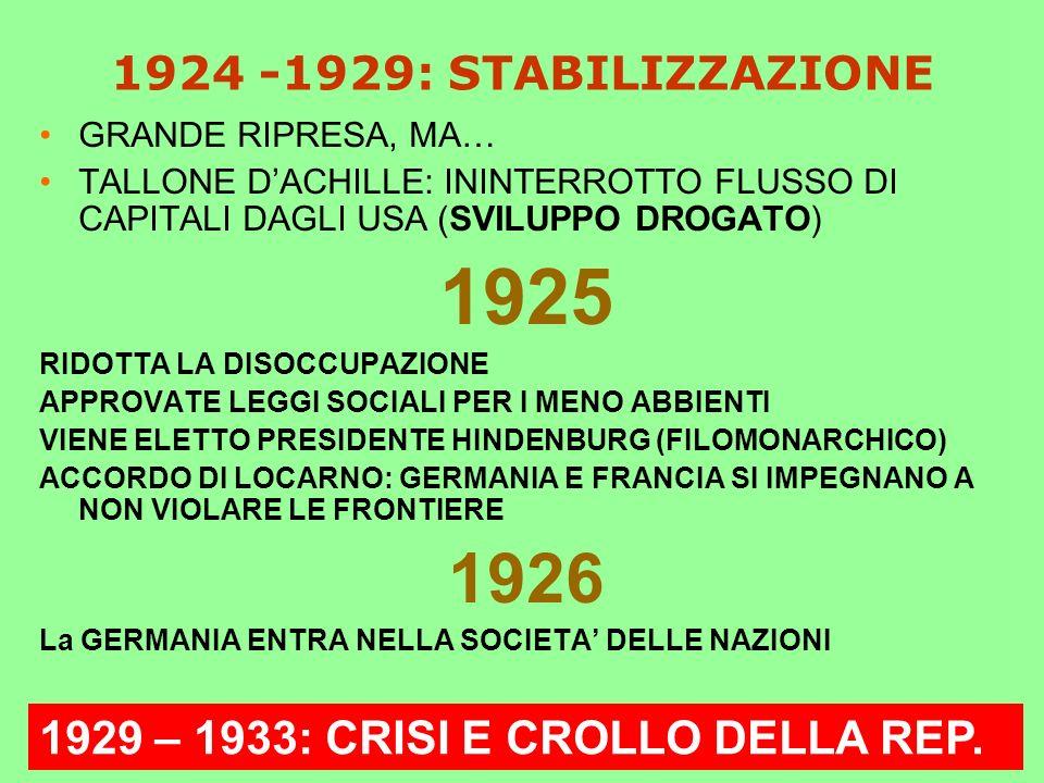 1924 -1929: STABILIZZAZIONE GRANDE RIPRESA, MA… TALLONE DACHILLE: ININTERROTTO FLUSSO DI CAPITALI DAGLI USA (SVILUPPO DROGATO) 1925 RIDOTTA LA DISOCCUPAZIONE APPROVATE LEGGI SOCIALI PER I MENO ABBIENTI VIENE ELETTO PRESIDENTE HINDENBURG (FILOMONARCHICO) ACCORDO DI LOCARNO: GERMANIA E FRANCIA SI IMPEGNANO A NON VIOLARE LE FRONTIERE 1926 La GERMANIA ENTRA NELLA SOCIETA DELLE NAZIONI 1929 – 1933: CRISI E CROLLO DELLA REP.