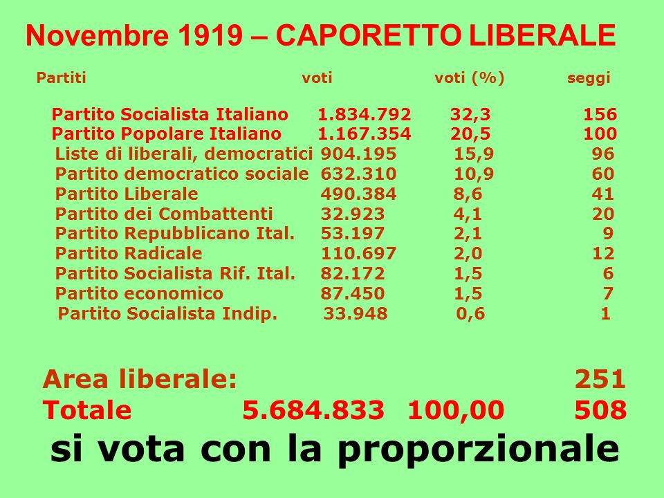 Partitivotivoti (%)seggi Partito Socialista Italiano1.834.79232,3156 Partito Popolare Italiano1.167.35420,5100 Liste di liberali, democratici904.19515,9 96 Partito democratico sociale632.31010,9 60 Partito Liberale490.3848,6 41 Partito dei Combattenti32.9234,1 20 Partito Repubblicano Ital.53.1972,1 9 Partito Radicale110.6972,0 12 Partito Socialista Rif.