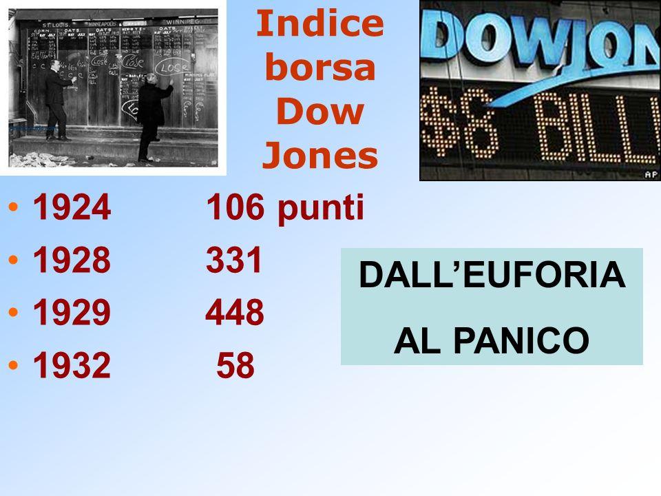 Indice borsa Dow Jones 1924106 punti 1928331 1929448 1932 58 DALLEUFORIA AL PANICO