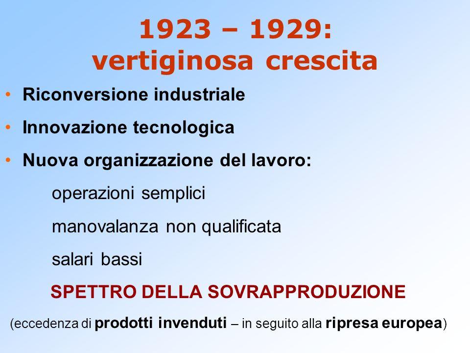 1923 – 1929: vertiginosa crescita Riconversione industriale Innovazione tecnologica Nuova organizzazione del lavoro: operazioni semplici manovalanza n
