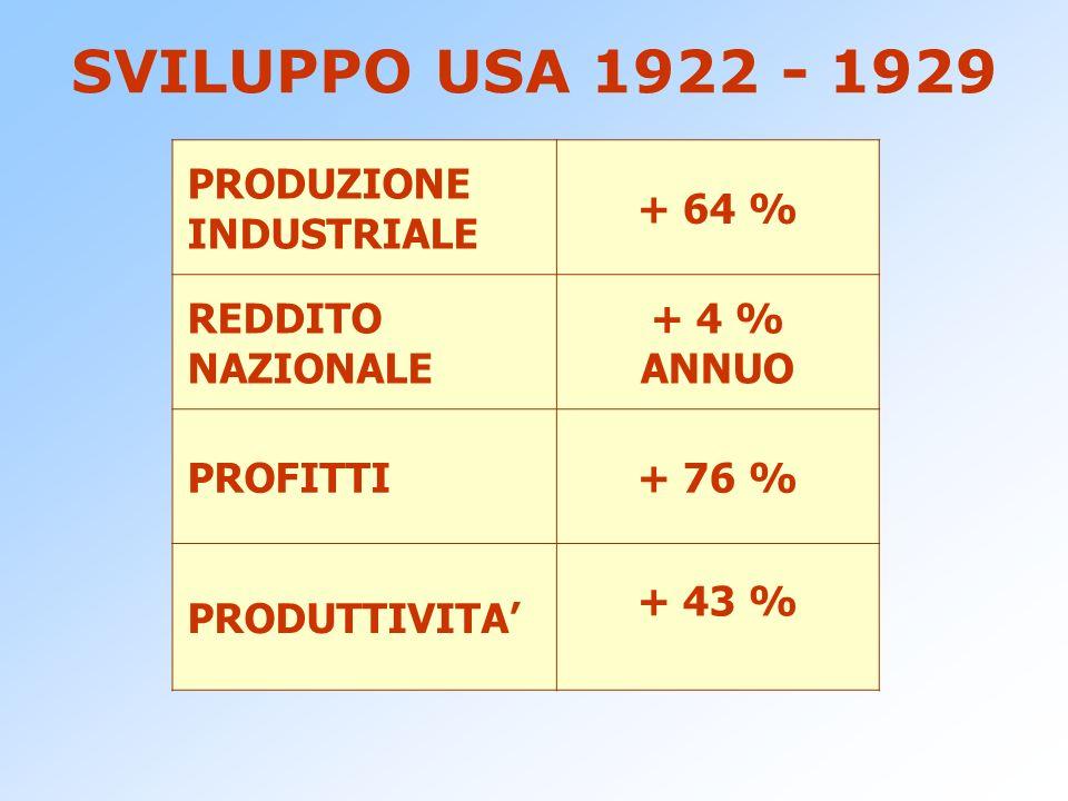 SVILUPPO USA 1922 - 1929 PRODUZIONE INDUSTRIALE + 64 % REDDITO NAZIONALE + 4 % ANNUO PROFITTI+ 76 % PRODUTTIVITA + 43 %