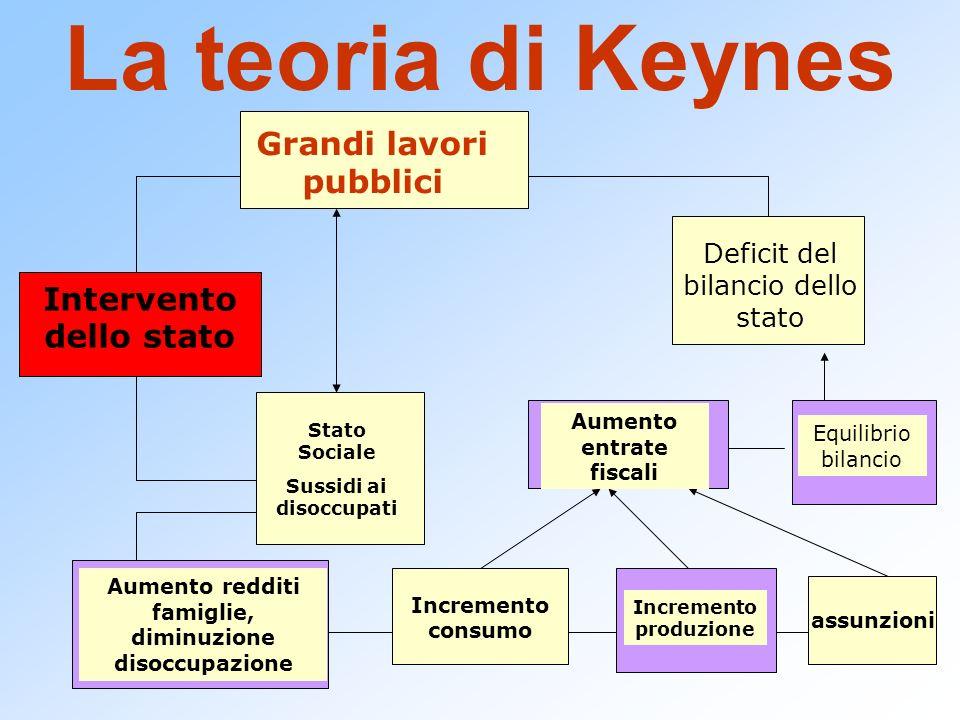 La teoria di Keynes Intervento dello stato Grandi lavori pubblici Deficit del bilancio dello stato Stato Sociale Sussidi ai disoccupati Aumento reddit