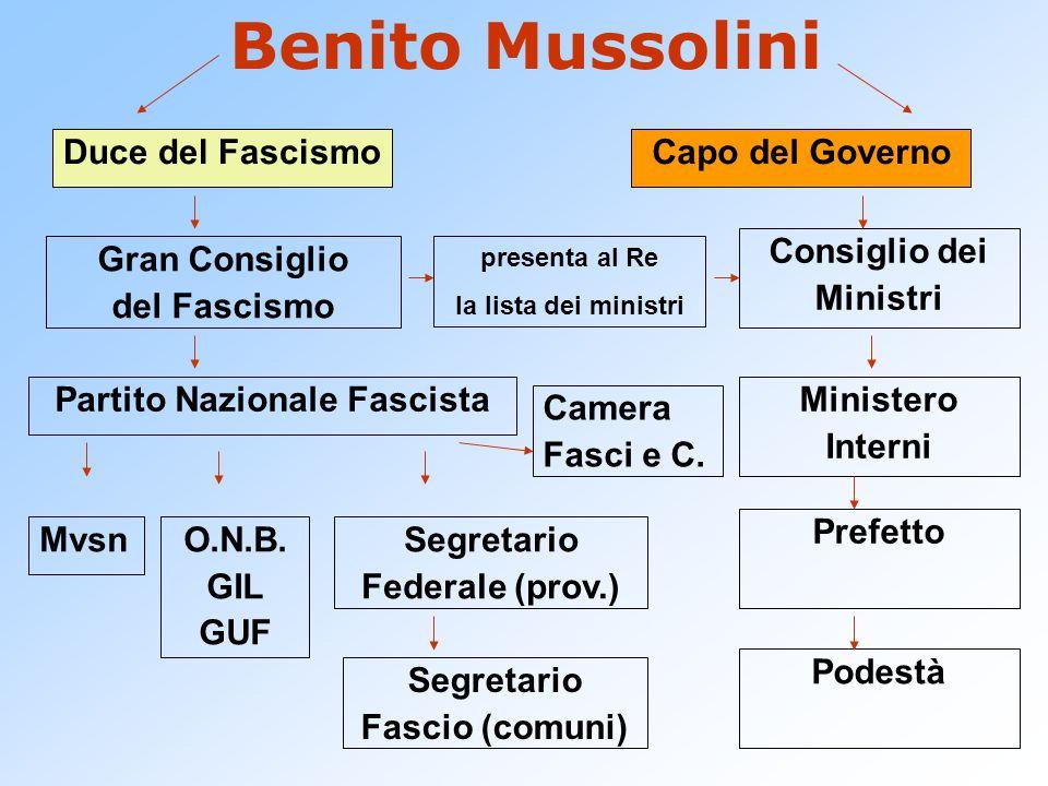 Benito Mussolini Duce del Fascismo Capo del Governo Gran Consiglio del Fascismo Partito Nazionale Fascista MvsnO.N.B. GIL GUF Segretario Federale (pro