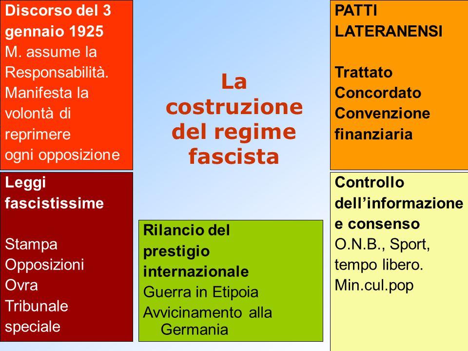 La costruzione del regime fascista Discorso del 3 gennaio 1925 M. assume la Responsabilità. Manifesta la volontà di reprimere ogni opposizione Leggi f