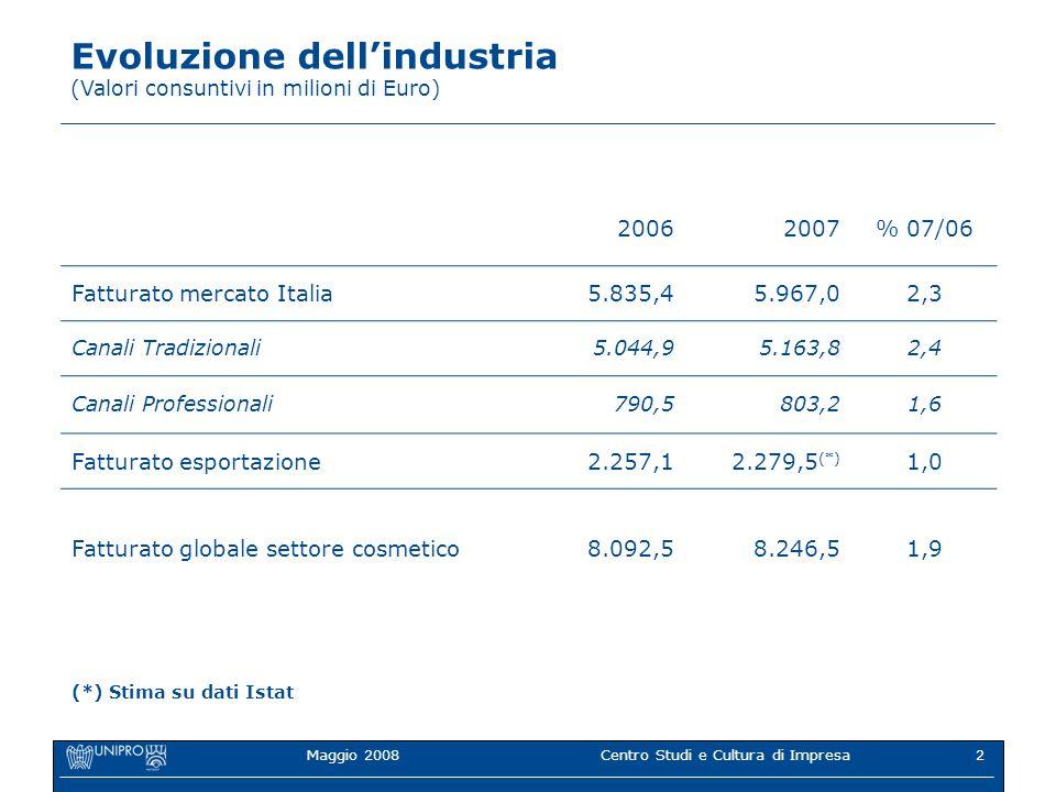 Centro Studi e Cultura di Impresa2 20062007% 07/06 Fatturato mercato Italia5.835,45.967,02,3 Canali Tradizionali5.044,95.163,82,4 Canali Professionali790,5803,21,6 Fatturato esportazione2.257,1 2.279,5 (*) 1,0 Fatturato globale settore cosmetico8.092,58.246,51,9 Evoluzione dellindustria (Valori consuntivi in milioni di Euro) (*) Stima su dati Istat