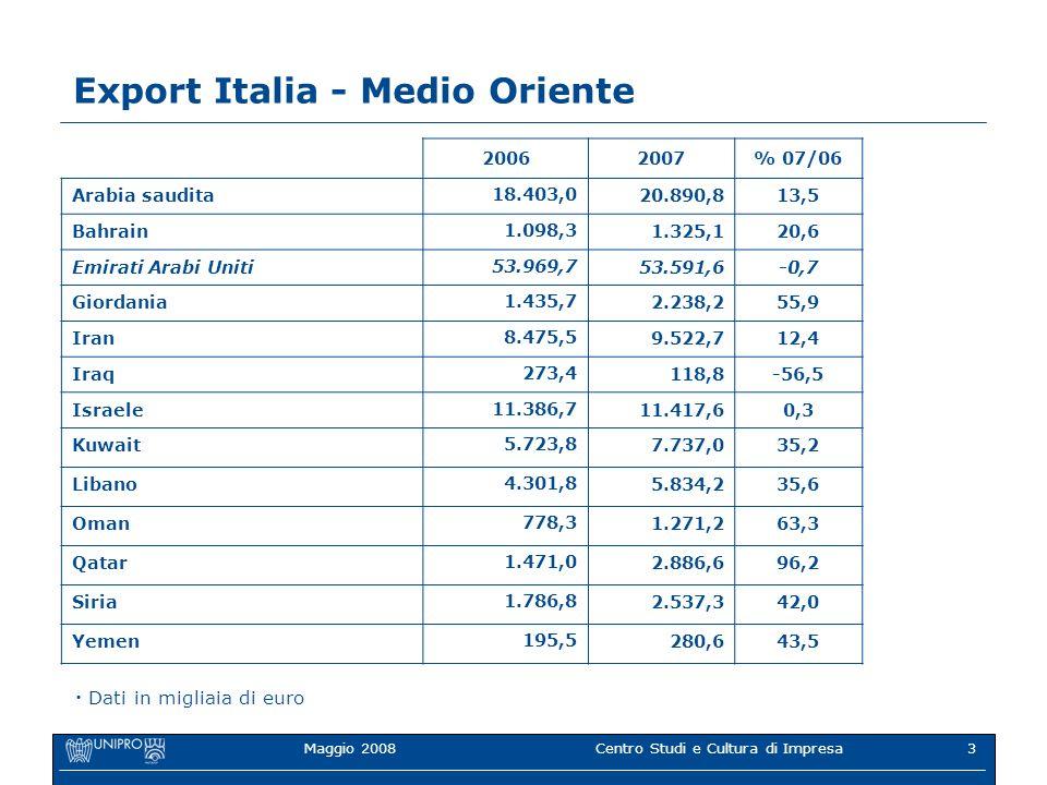 Maggio 2008Centro Studi e Cultura di Impresa3 Export Italia - Medio Oriente 20062007% 07/06 Arabia saudita 18.403,0 20.890,813,5 Bahrain 1.098,3 1.325