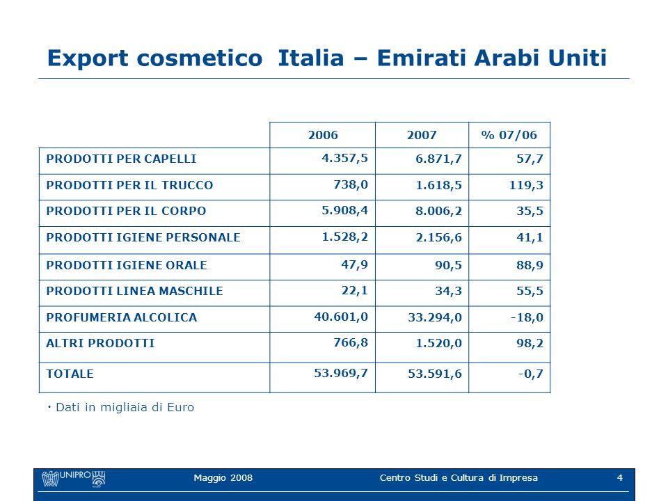 Maggio 2008Centro Studi e Cultura di Impresa4 Export cosmetico Italia – Emirati Arabi Uniti 20062007% 07/06 PRODOTTI PER CAPELLI 4.357,5 6.871,757,7 PRODOTTI PER IL TRUCCO 738,0 1.618,5119,3 PRODOTTI PER IL CORPO 5.908,4 8.006,235,5 PRODOTTI IGIENE PERSONALE 1.528,2 2.156,641,1 PRODOTTI IGIENE ORALE 47,9 90,588,9 PRODOTTI LINEA MASCHILE 22,1 34,355,5 PROFUMERIA ALCOLICA 40.601,0 33.294,0-18,0 ALTRI PRODOTTI 766,8 1.520,098,2 TOTALE53.969,753.591,6-0,7 Dati in migliaia di Euro