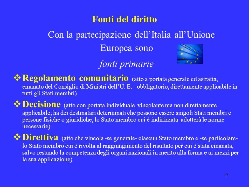 9 Fonti del diritto Con la partecipazione dellItalia allUnione Europea sono fonti primarie Regolamento comunitario (atto a portata generale ed astratta, emanato del Consiglio di Ministri dellU.