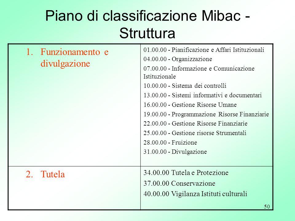 50 Piano di classificazione Mibac - Struttura 1.Funzionamento e divulgazione 01.00.00 - Pianificazione e Affari Istituzionali 04.00.00 - Organizzazion