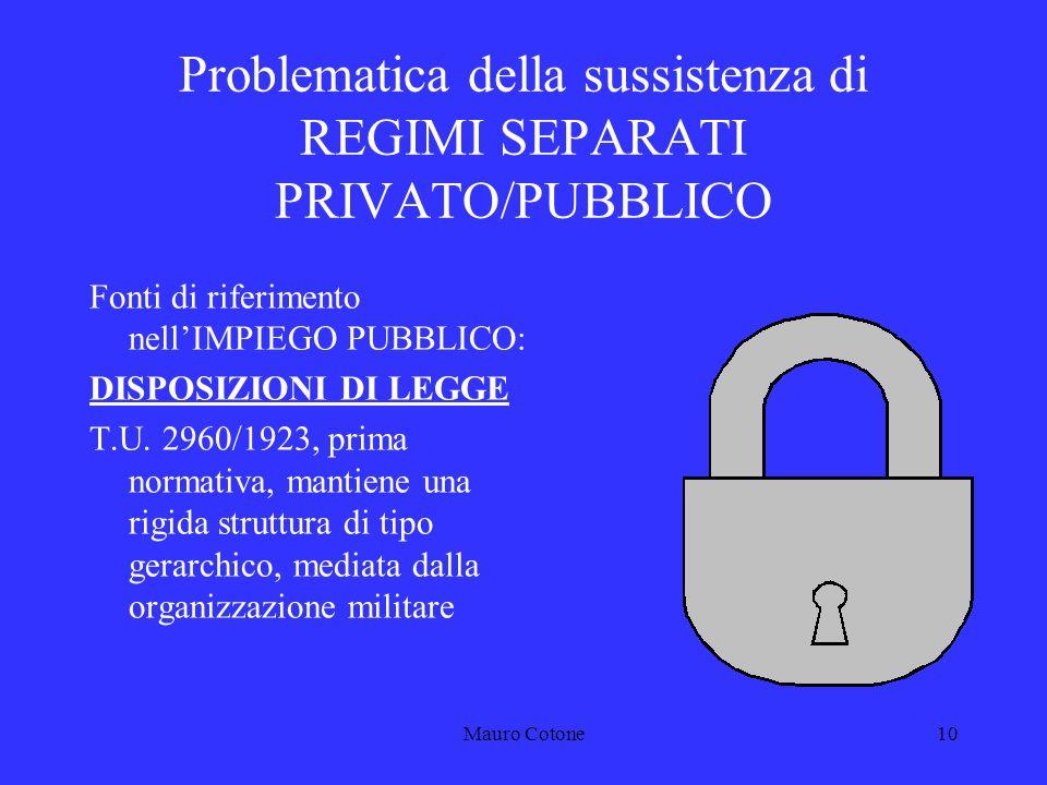 Mauro Cotone9 Problematica della sussistenza di REGIMI SEPARATI PRIVATO/PUBBLICO Fonti di riferimento nellIMPIEGO PRIVATO: Contratti nazionali di lavoro Codice civile Statuto dei lavoratori (Legge 20 maggio 1970, n.
