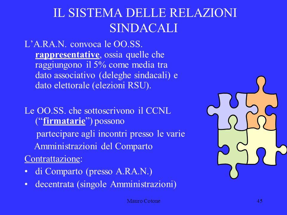 Mauro Cotone44 IL SISTEMA DELLE RELAZIONI SINDACALI A.RA.N.