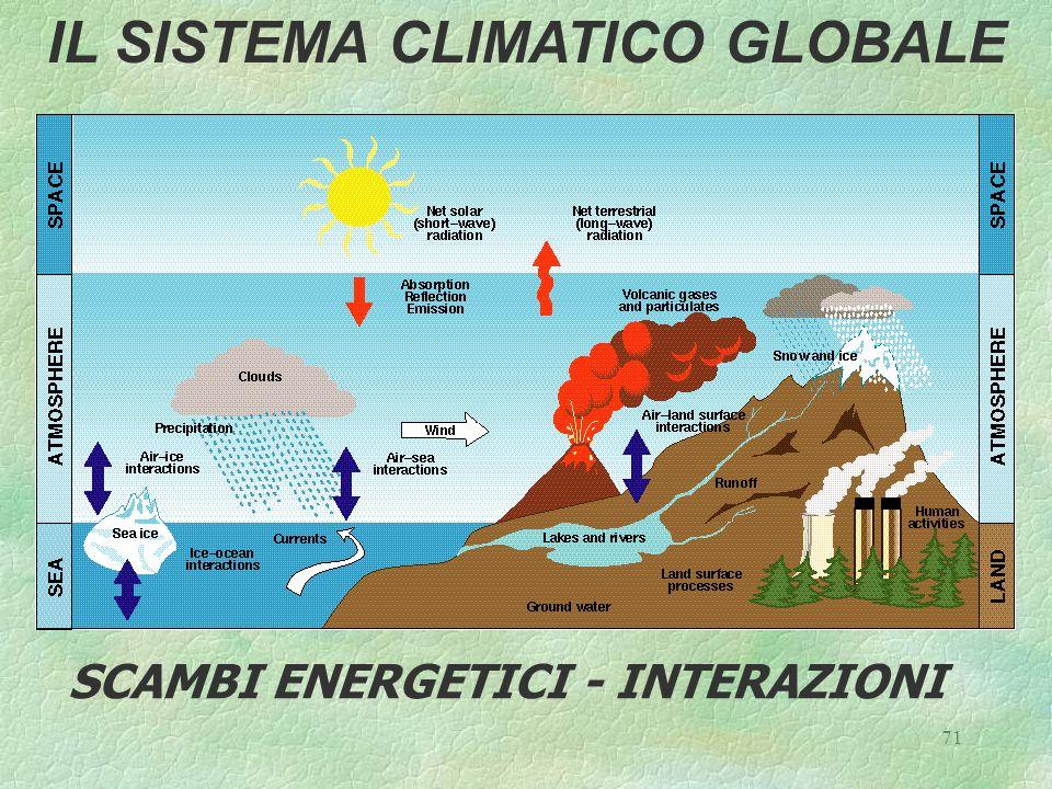 71 IL SISTEMA CLIMATICO GLOBALE SCAMBI ENERGETICI - INTERAZIONI