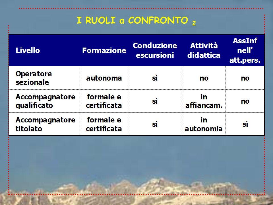 I RUOLI a CONFRONTO 2