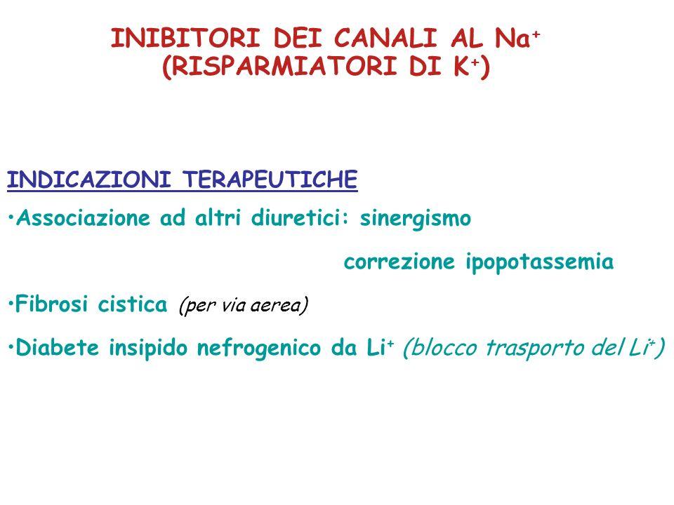 INIBITORI DEI CANALI AL Na + (RISPARMIATORI DI K + ) INDICAZIONI TERAPEUTICHE Associazione ad altri diuretici: sinergismo correzione ipopotassemia Fib