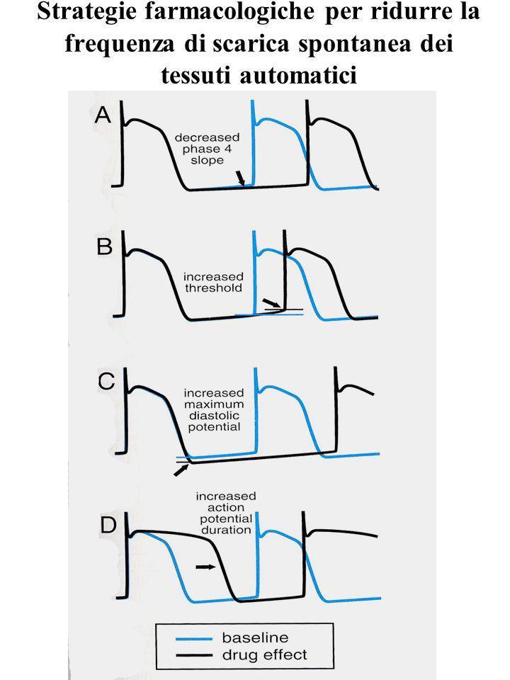 Strategie farmacologiche per ridurre la frequenza di scarica spontanea dei tessuti automatici
