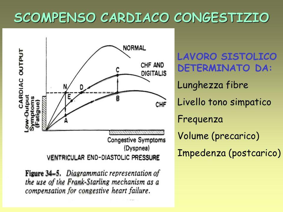 GLICOSIDI CARDIOATTIVI: EFFETTI SU CUORE E CIRCOLAZIONE SOGGETTO NORMALE Aumento indici di contrattilità cardiaca Aumento volume sistolico Riduzione frequenza Aumento resistenze vascolari periferiche Lieve riduzione della gittata