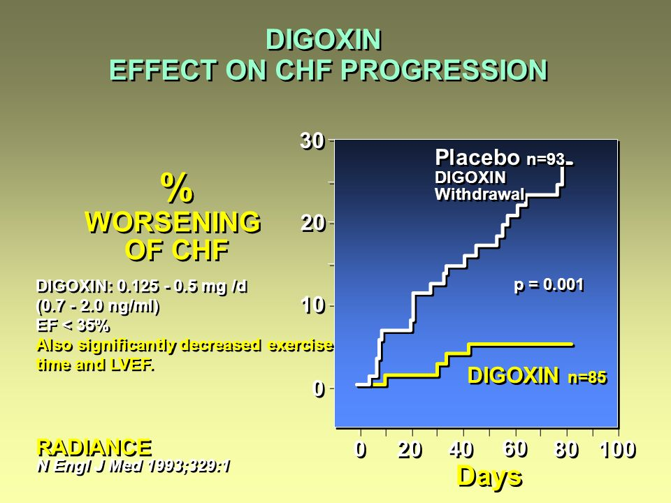 % WORSENING OF CHF % WORSENING OF CHF p = 0.001 DIGOXIN: 0.125 - 0.5 mg /d (0.7 - 2.0 ng/ml) EF < 35% Also significantly decreased exercise time and L