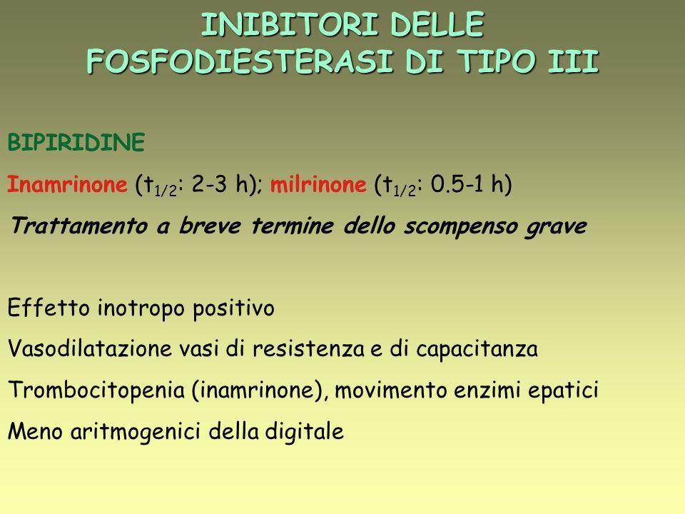 INIBITORI DELLE FOSFODIESTERASI DI TIPO III BIPIRIDINE Inamrinone (t 1/2 : 2-3 h); milrinone (t 1/2 : 0.5-1 h) Trattamento a breve termine dello scompenso grave Effetto inotropo positivo Vasodilatazione vasi di resistenza e di capacitanza Trombocitopenia (inamrinone), movimento enzimi epatici Meno aritmogenici della digitale