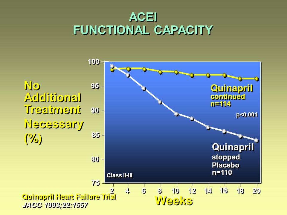 75 95 No Additional Treatment Necessary (%) No Additional Treatment Necessary (%) Quinapril Heart Failure Trial JACC 1993;22:1557 Quinapril Heart Failure Trial JACC 1993;22:1557 ACEI FUNCTIONAL CAPACITY Quinapril continued n=114 Quinapril continued n=114 Quinapril stopped Placebo n=110 Quinapril stopped Placebo n=110 p<0.001 100 90 85 80 Weeks Class II-III 16 12 6 6 2 2 10 4 4 8 8 18 20 14