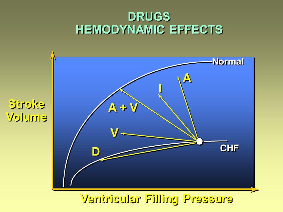 DRUGS HEMODYNAMIC EFFECTS DRUGS HEMODYNAMIC EFFECTS A A I I A + V V V D D Ventricular Filling Pressure Stroke Volume Stroke Volume Normal CHF
