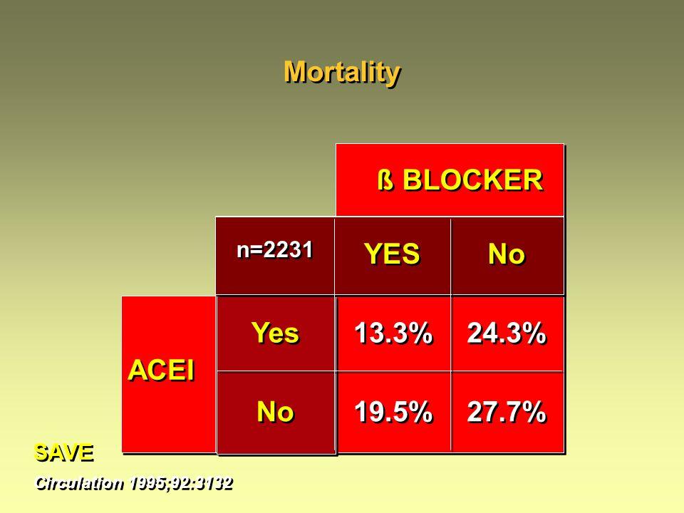 ACEI ß BLOCKER Yes No n=2231 YES No 13.3% 19.5% 24.3% 27.7% Mortality SAVE Circulation 1995;92:3132 SAVE Circulation 1995;92:3132