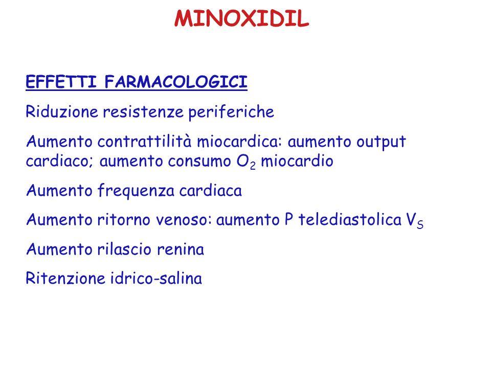 MINOXIDIL EFFETTI FARMACOLOGICI Riduzione resistenze periferiche Aumento contrattilità miocardica: aumento output cardiaco; aumento consumo O 2 miocar