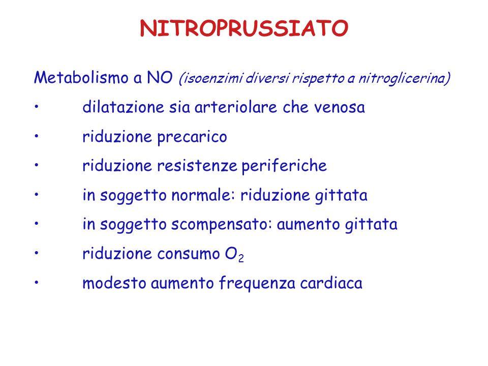 NITROPRUSSIATO Metabolismo a NO (isoenzimi diversi rispetto a nitroglicerina) dilatazione sia arteriolare che venosa riduzione precarico riduzione res