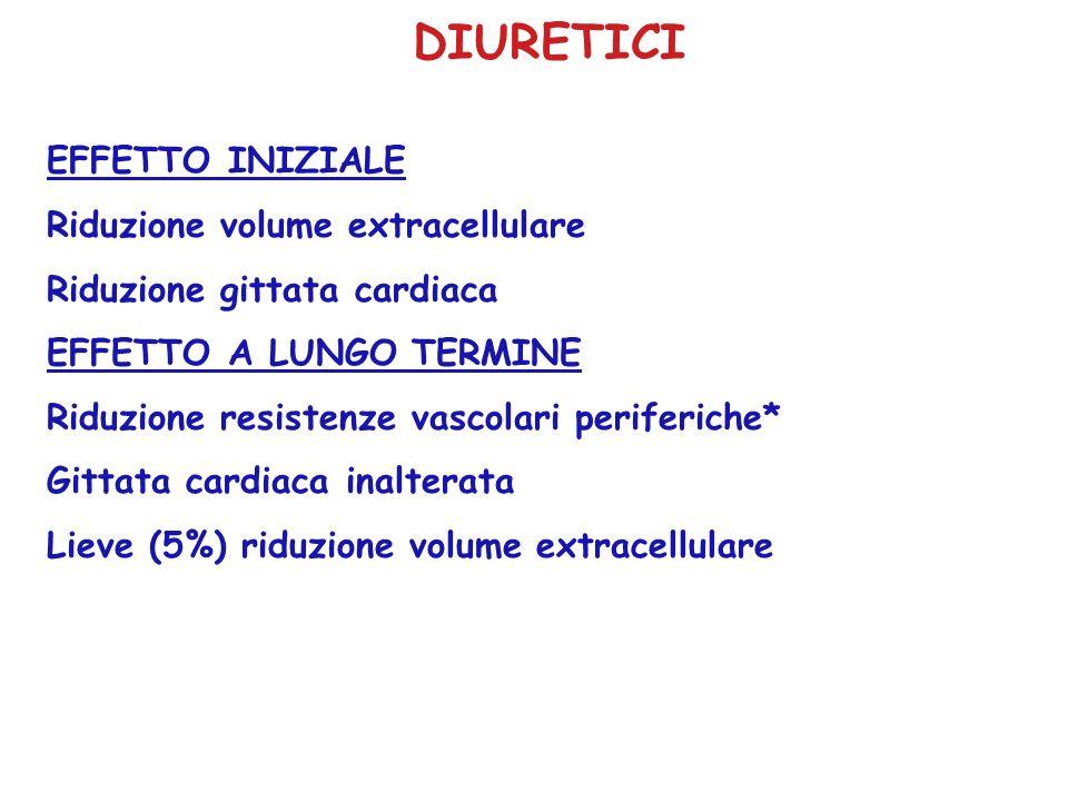 DIURETICI EFFETTO INIZIALE Riduzione volume extracellulare Riduzione gittata cardiaca EFFETTO A LUNGO TERMINE Riduzione resistenze vascolari periferic