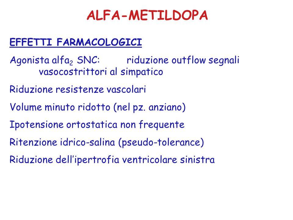 ALFA-METILDOPA EFFETTI FARMACOLOGICI Agonista alfa 2 SNC: riduzione outflow segnali vasocostrittori al simpatico Riduzione resistenze vascolari Volume minuto ridotto (nel pz.