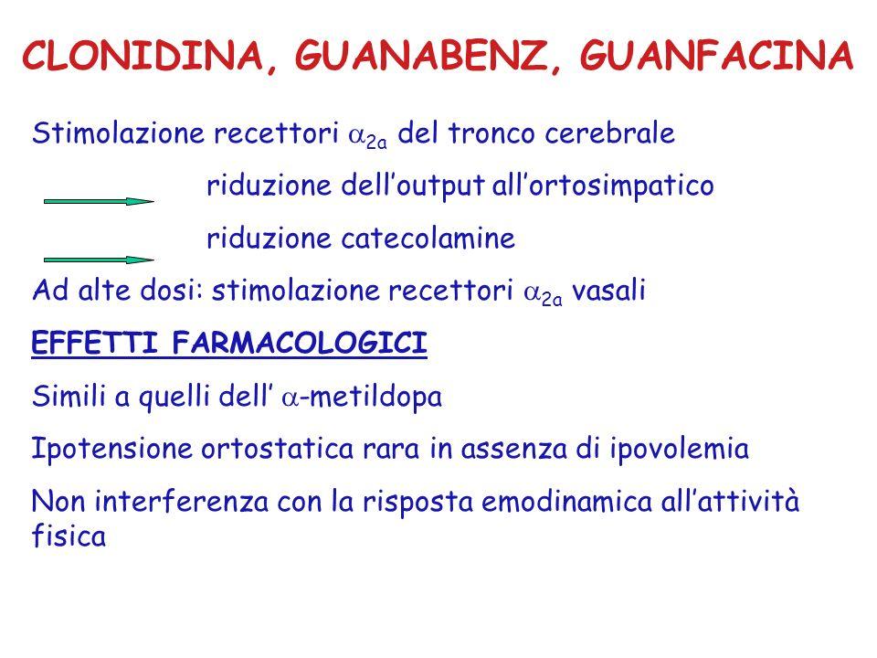 CLONIDINA, GUANABENZ, GUANFACINA Stimolazione recettori 2a del tronco cerebrale riduzione delloutput allortosimpatico riduzione catecolamine Ad alte d