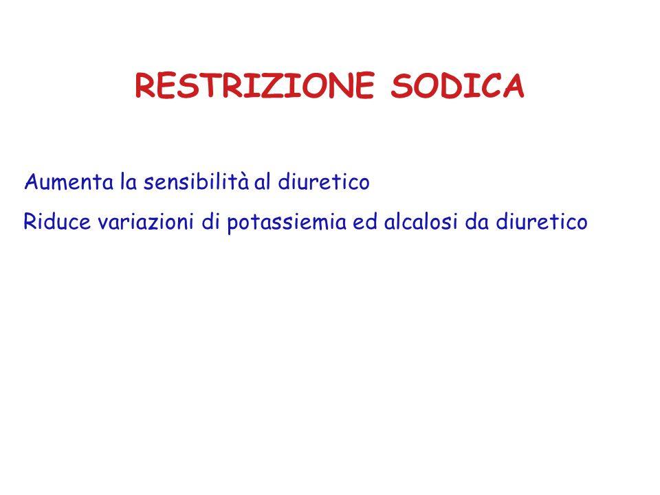 RESTRIZIONE SODICA Aumenta la sensibilità al diuretico Riduce variazioni di potassiemia ed alcalosi da diuretico