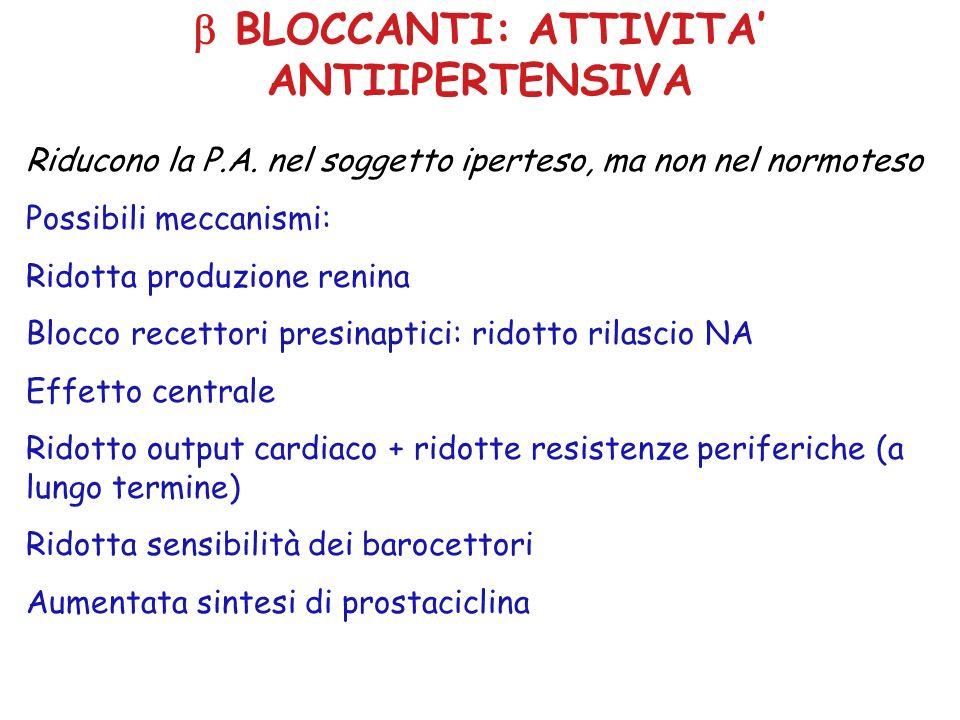 BLOCCANTI: ATTIVITA ANTIIPERTENSIVA Riducono la P.A. nel soggetto iperteso, ma non nel normoteso Possibili meccanismi: Ridotta produzione renina Blocc