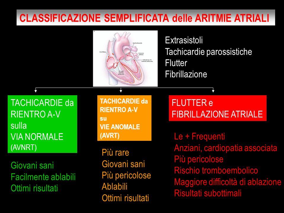 PRIMO RISCONTRO PAROSSISTICA Autorisoluzione PERMANENTE Cronica, fissa PERSISTENTE Non si risolve spontaneamente ma solo con farmaci o cardioversione elettrica CLASSIFICAZIONE della FIBRILLAZIONE ATRIALE
