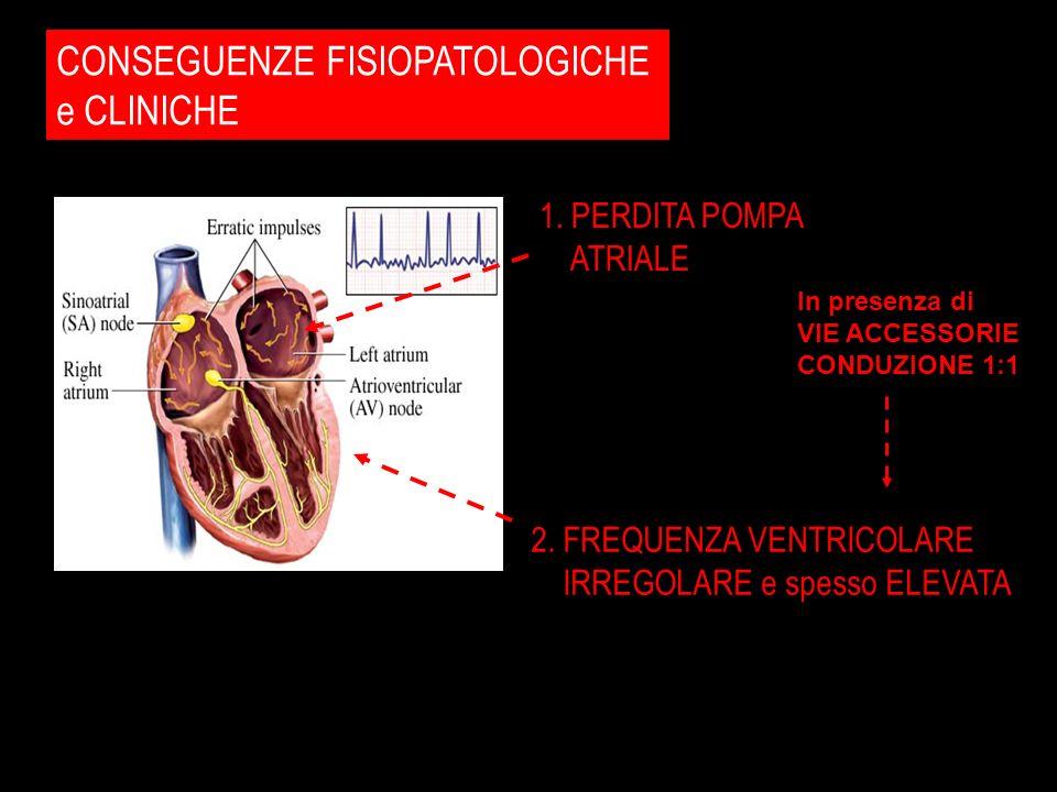 CONSEGUENZE FISIOPATOLOGICHE e CLINICHE 1. PERDITA POMPA ATRIALE 2. FREQUENZA VENTRICOLARE IRREGOLARE e spesso ELEVATA In presenza di VIE ACCESSORIE C