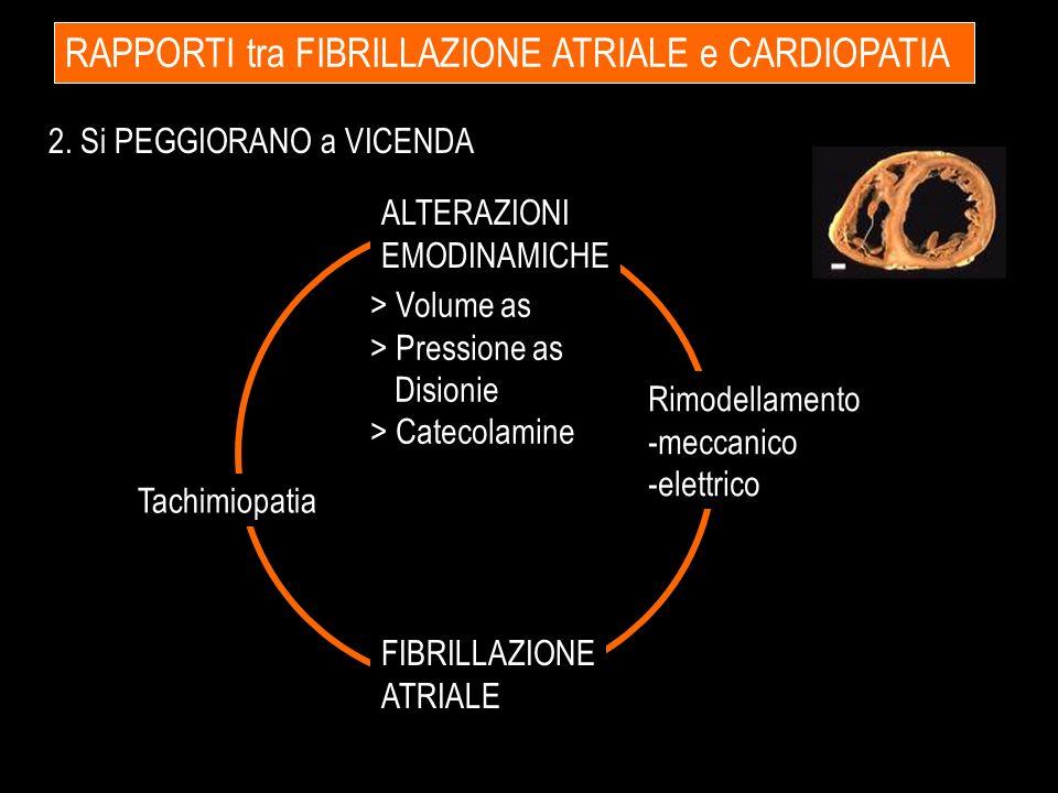 ALTERAZIONI EMODINAMICHE > Volume as > Pressione as Disionie > Catecolamine FIBRILLAZIONE ATRIALE Rimodellamento -meccanico -elettrico RAPPORTI tra FI