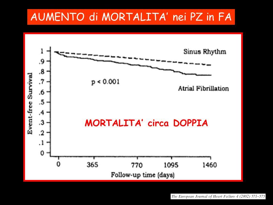 AUMENTO di MORTALITA nei PZ in FA MORTALITA circa DOPPIA