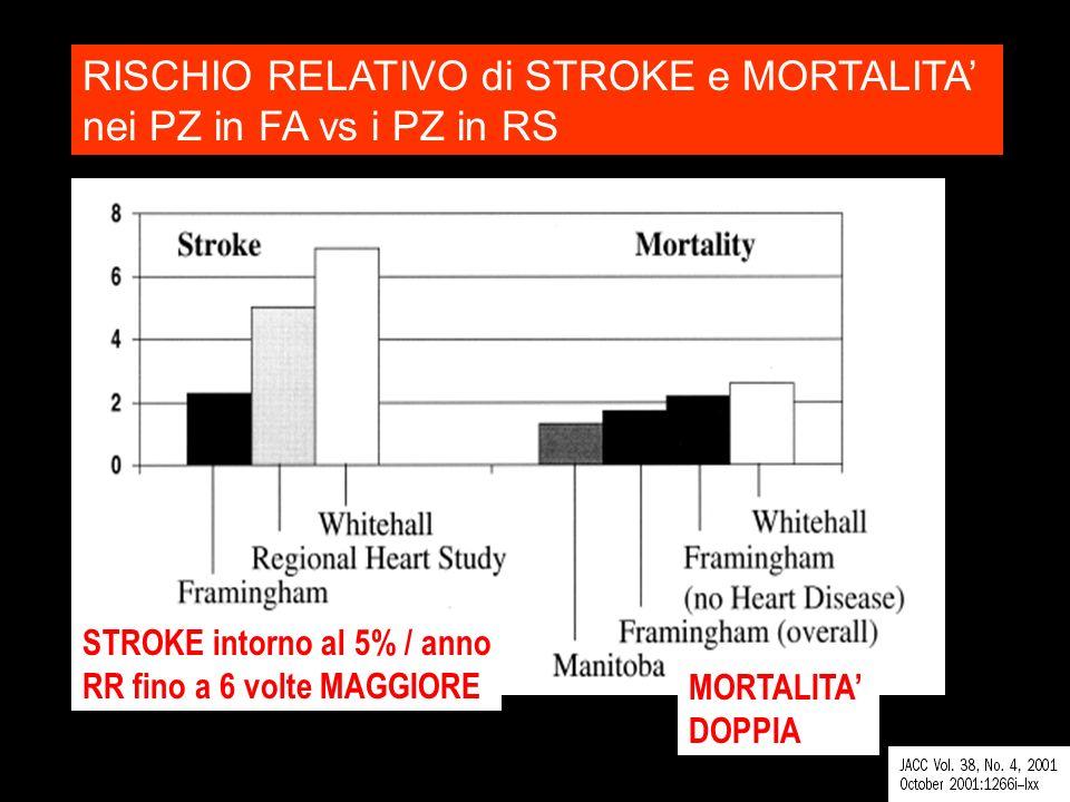 RISCHIO RELATIVO di STROKE e MORTALITA nei PZ in FA vs i PZ in RS STROKE intorno al 5% / anno RR fino a 6 volte MAGGIORE MORTALITA DOPPIA